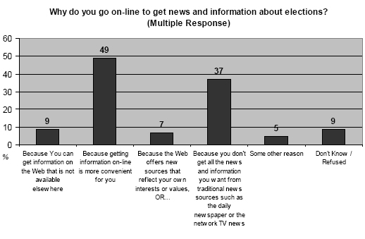 Why do you go online to get news and information about elections?