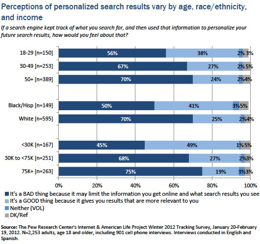 Perceptions of personalized search by age, race, income