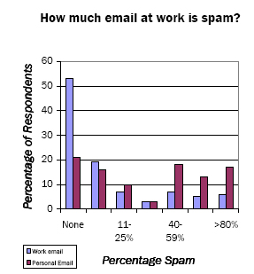 How much email is spam?