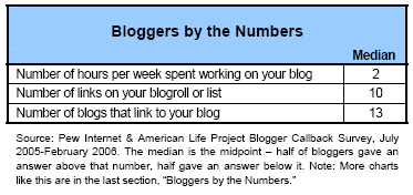 Bloggers by the numbers