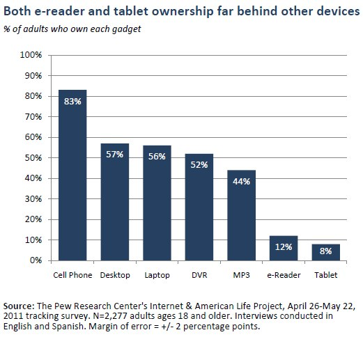 Both e-reader and tablet ownership far behind other devices