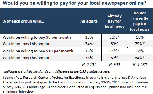 Would you be willing to pay for your local newspaper online?