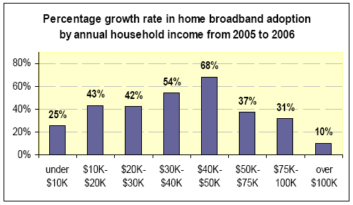 Percentage growth rate in home broadband adoption by household income