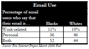 Email use