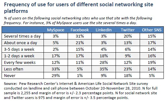 Frequency of use for users of different social networking site platforms