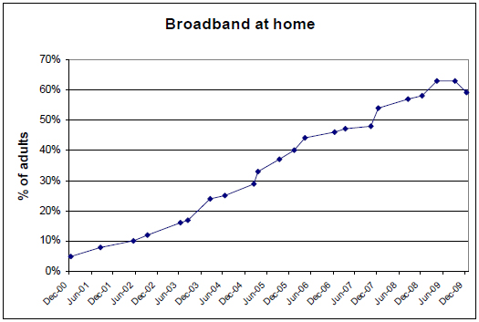 Broadband use at home has risen fairly consistently since the Pew Internet Project began to measure it in 2000, but growth rate has slowed somewhat in the general population.