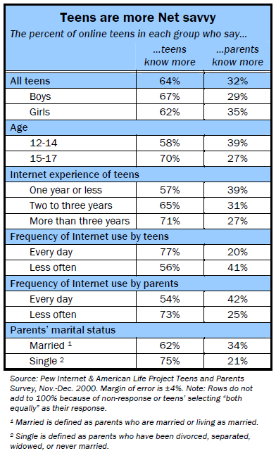 Teens are more net savvy