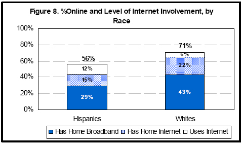 Percent online by race
