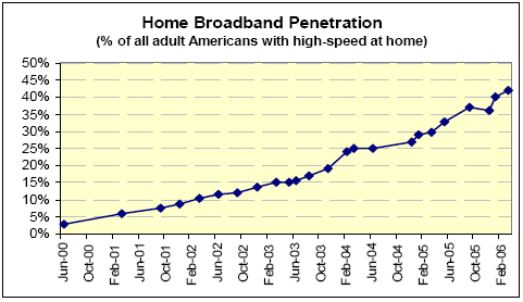 Home broadband penetration