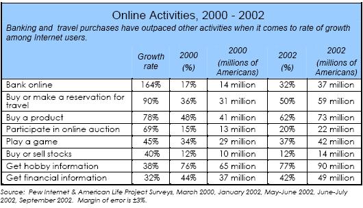 Online Activities, 2000 - 2002