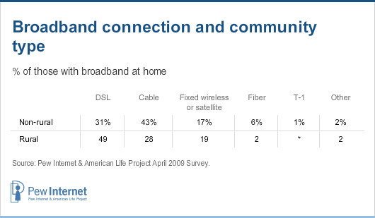 Broadband connection and community type