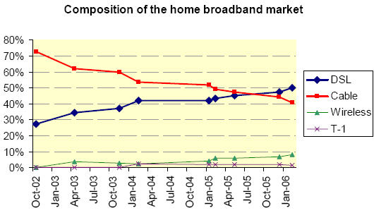 Composition of the broadband market