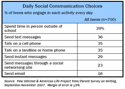 Daily Social Communication Choices