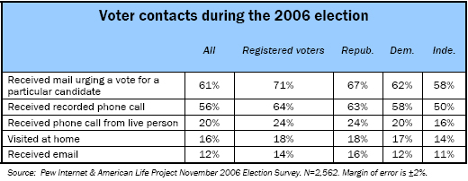 Voter contacts during the 2006 election