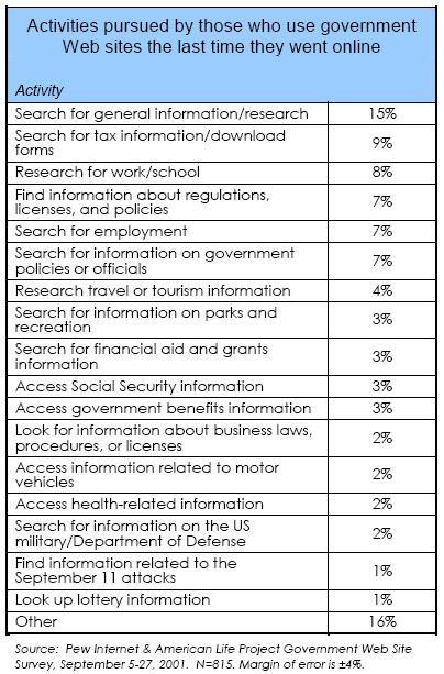 Activities pursued by those who use government Web sites the last time they went online