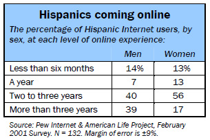 Hispanics coming online