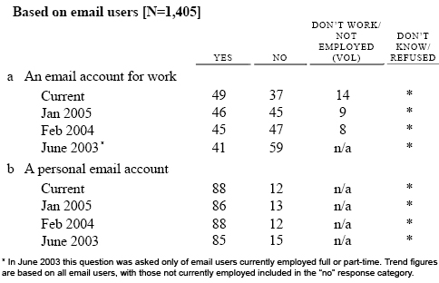 Thinking about your email… Do you have…