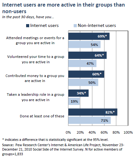 Internet users are more active in their groups than non-users
