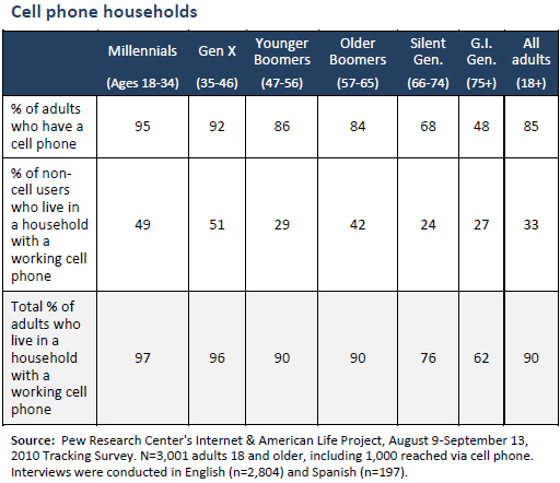 Cell phone households