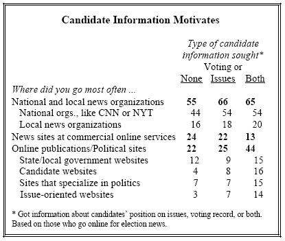 Candidate Information Motivates