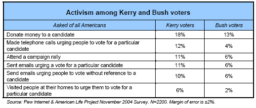 Activism among Kerry and Bush voters