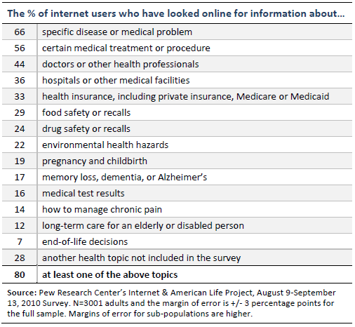 The % of internet users who have looked online for information about…