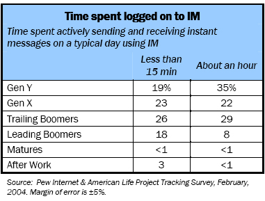 Time spent logged on