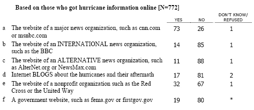 MAJ2 Please tell me if you used any of the following kinds of online news sources to get information about the recent hurricanes in the Gulf Coast.