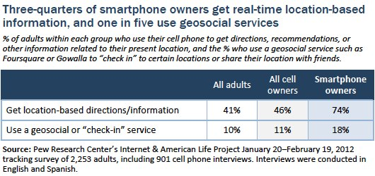 Smartphone owner geosocial and location based information use
