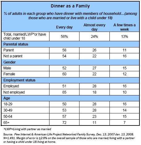 Dinner as a family