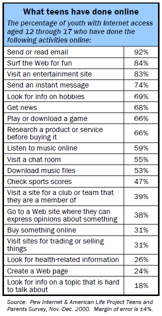What teens have done online