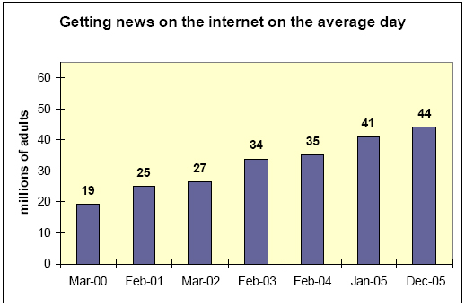 Getting news on the internet on the average day