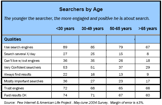 Searchers by age