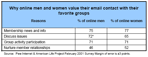 Why online men and women value their email contact with their favorite groups