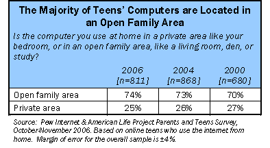 Majority of teens' computers are located in family areas