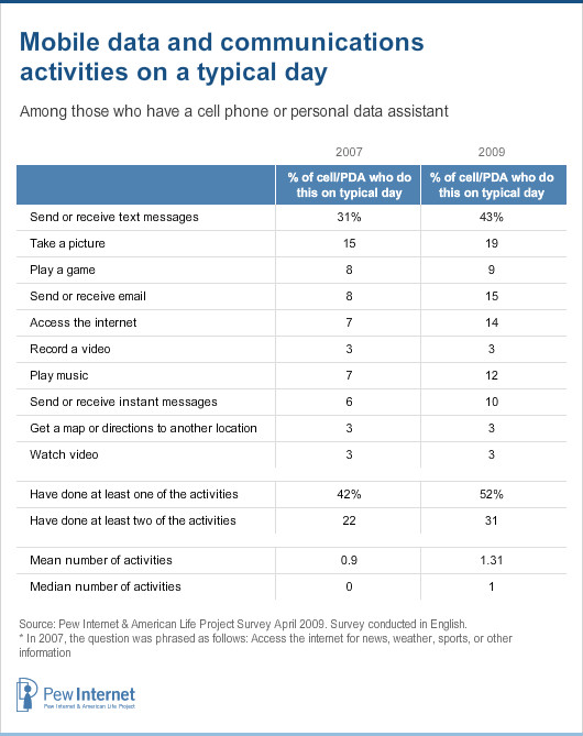Mobile data and communications activities on a typical day