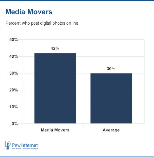 Percent of media movers who post photos online
