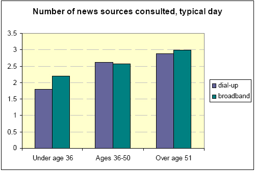 Number of news sources consulted