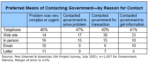 Preferred Means of Contacting Government—by Reason for Contact