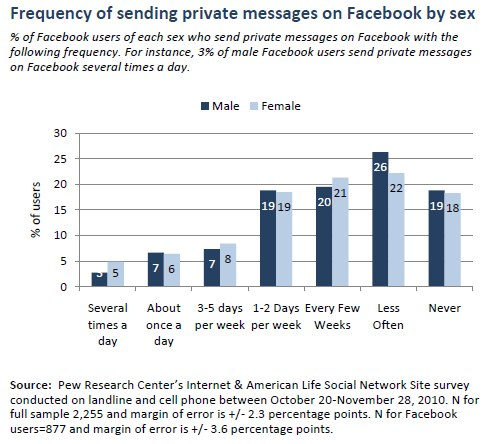 Frequency of sending private messages on Facebook by sex