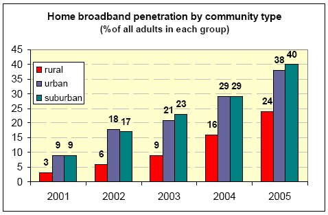Home broadband penetration by community type