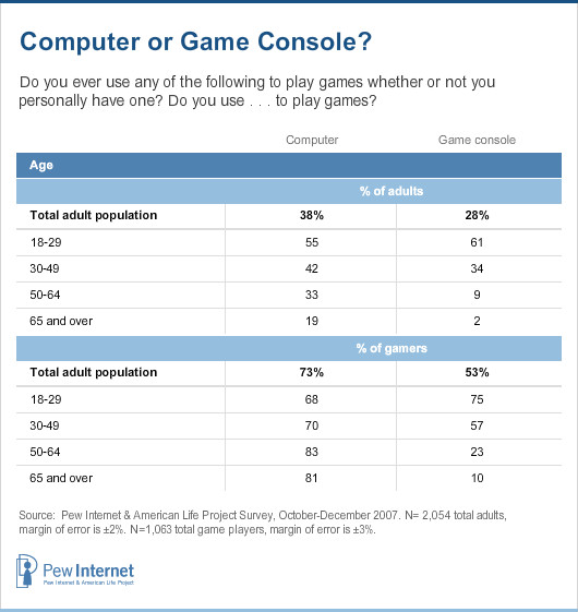 Computer or Game Console