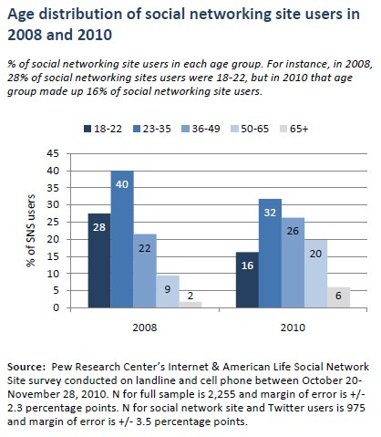 Age distribution of social networking site users in 2008 and 2010