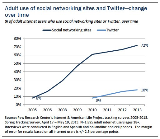 Social networking and Twitter growth over time