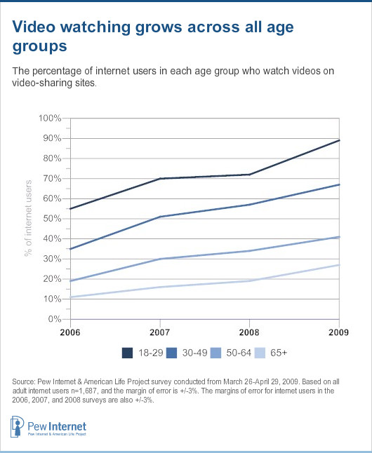 Video watching grows across all age groups