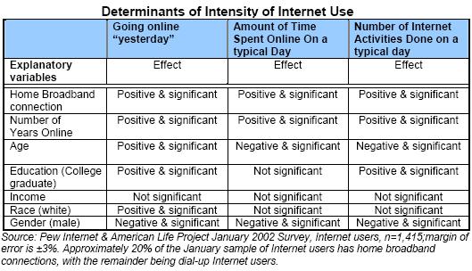 Appendix B: Determinants of intensity