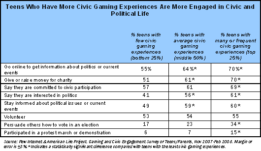 Teens Who Have More Civic Gaming Experiences Are More Engaged in Civic and Political Life