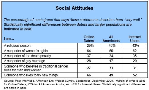 Social attitudes
