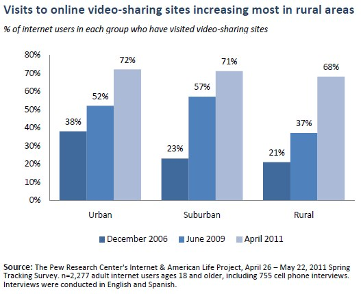 Visits to online video-sharing sites increasing most in rural areas