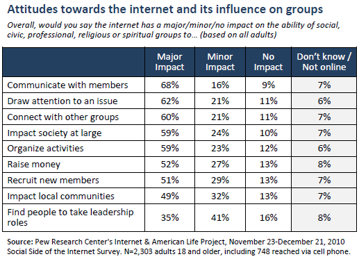 Attitudes towards the internet and its influence on groups